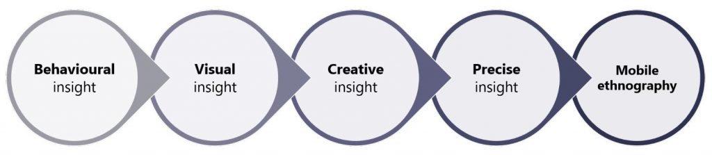 Mobile ethnography insights diagram